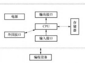 可编程控制器PLC的基本结构