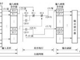 PLC可编程控制器工作原理