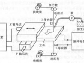 电火花线切割加工原理及机床结构