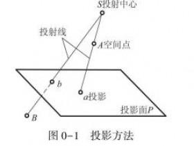 机械制图:投影的方法及其分类