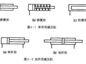 《液压与气动》第三章液压执行元件及辅助元件