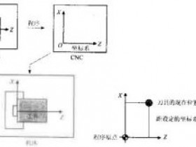 数控车床编程参考点和坐标系