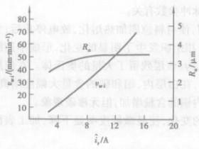 电参量对线切割加工工艺指标的影响