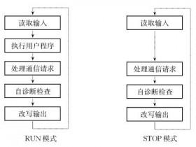 PLC的工作原理和编程语言