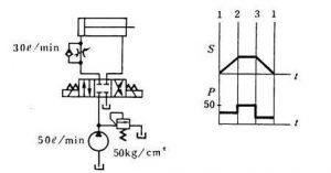 第四章液压控制元件—流量控制阀