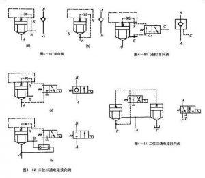 第四章液压控制元件—插装阀