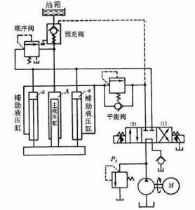 第五章液压基本回路—速度控制回路