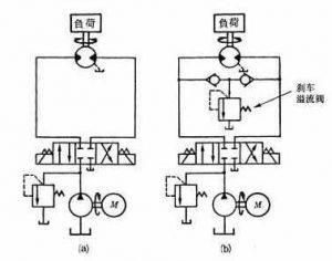 第五章液压基本回路—其他回路