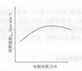 电极丝对线切割工艺性能的影响