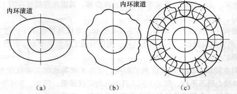 机床的几何误差分析及优化