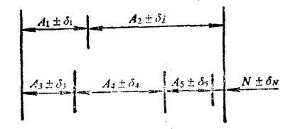 尺寸链所表示的基本关系