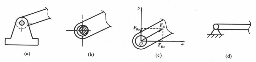 机械零件中常见的约束类型及其反力