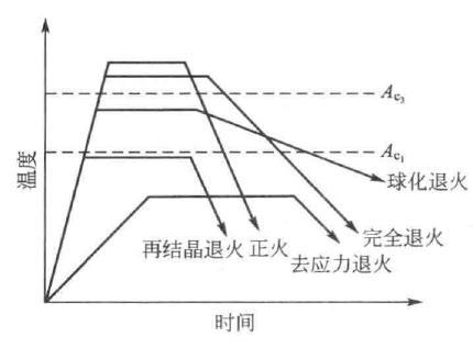机械术语翻译:normalizing正火